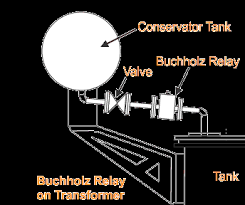 buchholz relay in transformer buchholz relay operation and Transformer Wiring Diagram with Aquastat Relay buchholz relay in transformer