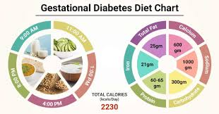 Pregnancy Gestation Chart Diet Chart For Gestational Diabetes Patient Gestational