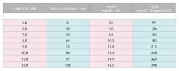 units of measurement conversion chart pdf hba1c chart ohye mcpgroup co