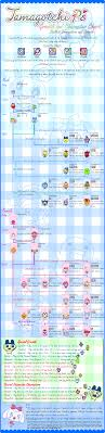 Tamagotchi Sanrio Mix Growth Chart Update Tamagotchi Ps Growth Character Charts Tama Zone