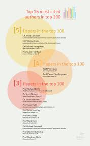 analysis the most cited climate change papers carbon brief top 16 authors the most papers in the top 100 most cited data from