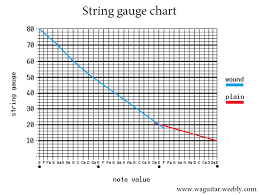 Ernie Ball Tension Chart Setup Info Wa Guitar