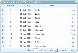 Jquery Sparkline Line Chart Example Jquery How Can I Populate A Jqgrid Cell With A Sparkline