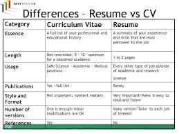 Curriculum Vitae Vs Resume Fresh Cv Vs Resume Outline Exemple Awesome Cv Versus Resume