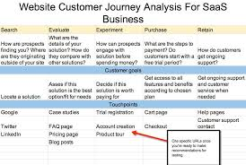 User Journey Chart 6 User Journey Mapping Examples How Ux Pros Do It Cxl