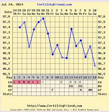 Tmi Chart Questions About Bbt And Ttc With My Chart And Tmi