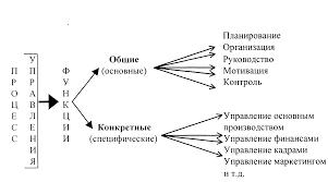 Процесс управления Понятие процесса управления Лекция страница  Рис 8 1 1