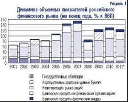 Финансовый рынок в Российской Федерации курсовая Финансовый рынок в Российской Федерации курсовая отчетности дисциплина федеральная комиссия ценным бумагам фкцб Министерство финансов Центральный