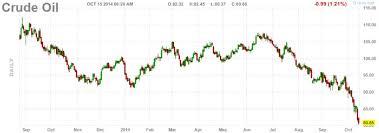 Finviz Futures Charts Crude Oil Chart Crude Oil Chart Finviz