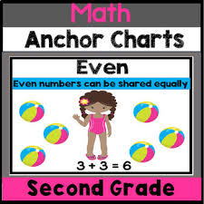 2nd Grade Math Charts 2nd Grade Math Anchor Chart Posters In English Spanish
