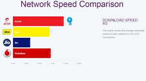 Lte Vs 4g Airtel Not Reliance Jio Leads In 4g Network Speeds Opensignal