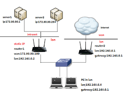 how to configure static routing on wireless routers tp link how to configure static routing on wireless routers