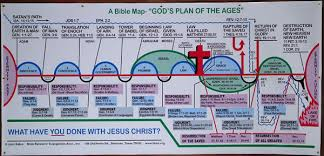 The 7 Dispensations Chart
