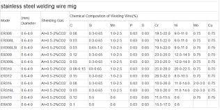 Stainless Steel Welding Wire Chart Stainless Steel Welding Wire China Saky Steel