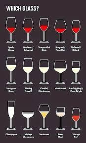 White Wine Chart Sweet To Dry Types Of Wine Chart Homemadethings Org
