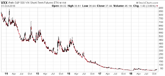 Vxx Vxxb Trading Strategy Riceoweek