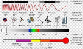 Light Electromagnetic Spectrum Electromagnetic Radiation
