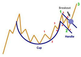 Cup And Handle Chart Pattern And Elliot Wave Consideration