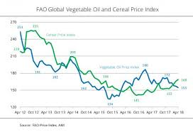 Contrasting Changes In Global Prices For Vegetable Oils And