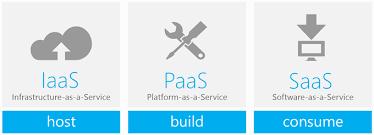 Saas Paas Iaas Cloud Computing Basics Iaas Paas Saas Azure Cloud For All