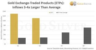 Global Gold Demand Chart