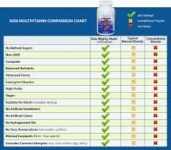 Vitamin Comparison Chart Kids Vitamins No Kidding Integratedhealthblog Com