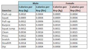 21 Uncommon Stationary Bike Calories Burned Chart