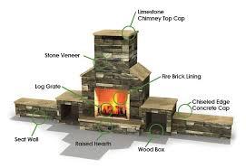anatomy of a freplace fireplace core ul rated masonry fireplace all fireplaces include fire brick
