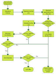 Recruitment Process A Simple Flowchart Guide Illustrating