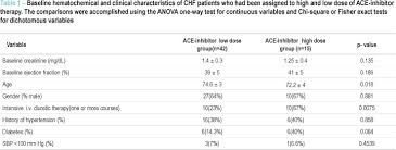Ace Inhibitor Therapy At Relatively High Doses And Risk Of
