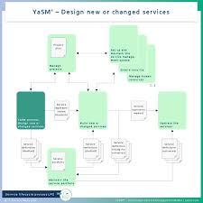 Design Manager Portfolio Lp2 Design New Or Changed Services Yasm Service