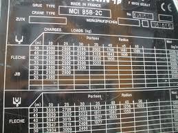 Tower Crane Lifting Capacity Chart Crane Blog Cranecrews Com