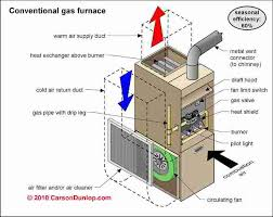 gas fired heating furnace defects list home inspection education heating furnace gas defects list home inspection education