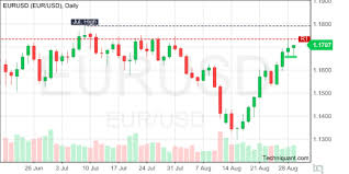 Usd Euro Live Chart Techniquant Euro Us Dollar Eurusd Technical Analysis