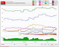 2020 Election Polls Can Joe Biden Hold Lead On Democratic