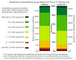 a parison of the distributions of california left and u s right households by their ine relative to their estimated cost of living