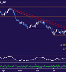 Nzd Vs Usd Chart Nzd Usd Technical Analysis Break Of August Low Exposes 0 64
