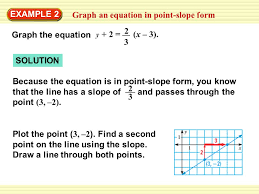 graph an equation in point slope form