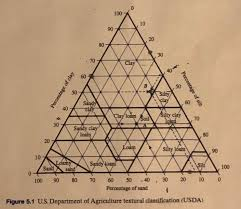 Solved 1 The Following Table 1 Is Showing The Gravel Sa