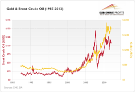 Gold Vs Oil Historical Chart How The Fall In Crude Oil Price Is Affecting The Gold Market