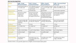 Paper Grade Comparison Chart A Comparison Of Folding Carton Substrates And Appropriate