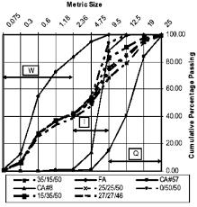 Chart Showing Aggregate Gradation Download Scientific Diagram