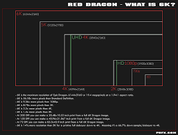 Red Camera Resolution Chart Red Dragon Info And Data Sheets