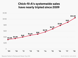 Chick Fil A Chart Chick Fil As Fast Food Domination Explained In Charts