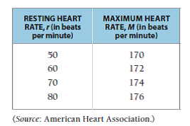 Maximum Heart Rate Chart By Age And Gender Solved Life Science Maximum Heart Rate A Person