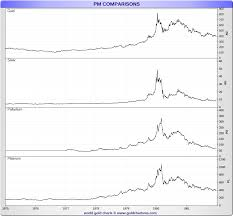 Silver Prices 1980 Daily Prices Of Silver 1980 Sd Bullion