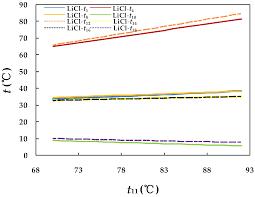 Layak anda ketahui bahwa buku erek erek adalah. Energies Free Full Text Thermodynamic Evaluation Of Licl H2o And Libr H2o Absorption Refrigeration Systems Based On A Novel Model And Algorithm Html