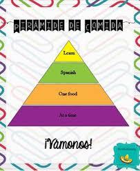 Food Pyramid Project Freebie Food Pyramid For Spanish Learners