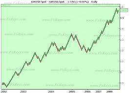 Best Renko Chart Settings How To Trade Using Renko Charts With Pictures