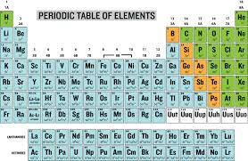 Periodic Table Of Elements With Electron Configuration